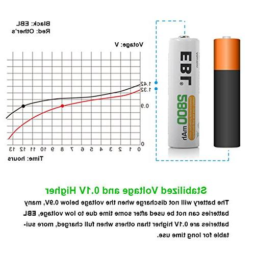 EBL 2800mAh with Battery