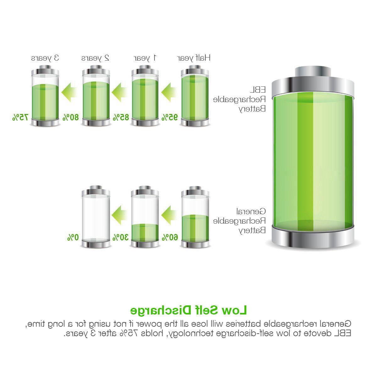EBL AAA Rechargeable Batteries Charger US